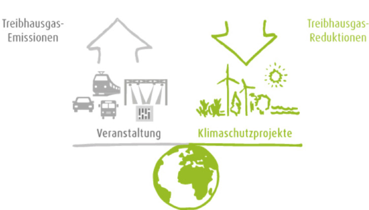 Grafik-Klimaneutralität